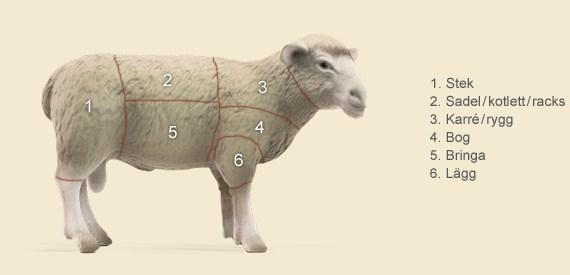 Upplandsbondens - Styckningsschema lamm